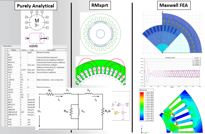 Ie4 Super Premium Efficiency Induction Motor Design By Using Ansys Rmxprt Optimetric Maxwell 2 D
